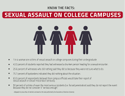 Sexual harassment on college campus