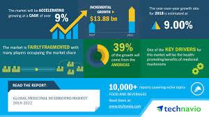 Medicinal Mushrooms Market Size Share Trends Industry