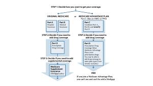 Single Payer Medicare For All Or Private Medicare Advantage