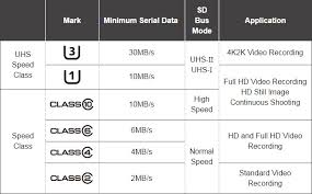 Best Microsd Card Review 12 Microsd Card Comparison