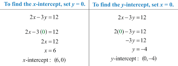 graphing lines using intercepts since two points determine
