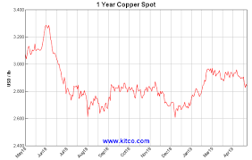 Copper Price History Chart 10 Year Copper Price History