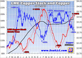 Lme Copper Stocks Chart Base Metals 2008 Trend Determined By Lme Stock Piles