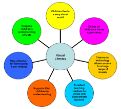 Visual Literacy Definitions Literacy Teacher Educators Literacy Teaching And Teacher