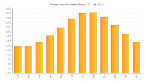 Cyprus Climate Chart Polis Weather Temperature In June 2019 Cyprus Weather