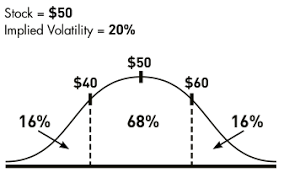 Options Volatility Implied Volatility In Options The