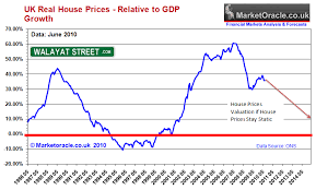 Uk House Prices And Gdp Growth Trends Analysis The Market