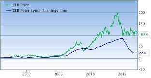 Peter Lynch Chart Ansgar John Sinaas Core Laboratories Intrinsic Value And