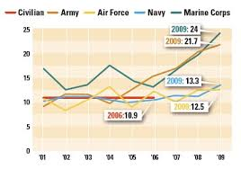 Military Suicide Rate Chart Should Have Joined The Damn Air Force Military Suicides