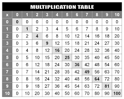 Multiplication Table Chart To 20 5 Best Images Of Printable ...