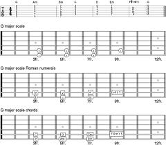 Guitar Theory Chart Guitar Theory For Dummies Cheat Sheet Dummies