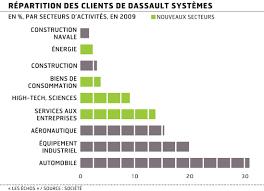 Dassault Syst Mes Poursuit La Diversification De Sa Client Le