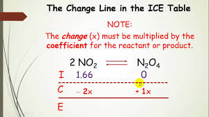 Using Ice Tables Aka Rice Chart In Equilibrium Calculations With Example Part 5