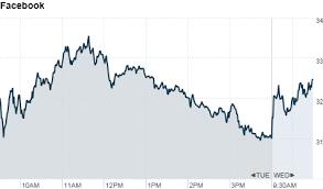 Facebook Chart Stock Facebook Stock Finally Posts Gains May 23 2012