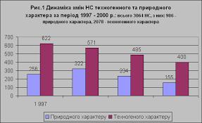 Екологічні та техногенні проблеми людства Пізнавальні технології Проблеми екології в Україні Реферат