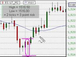 The Best Interval For Day Trading Charts Is Zero Minutes