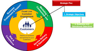Customer Focused Service Delivery Models Business Process
