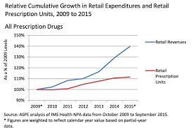 Hhs Report On Prescription Drug Spending Business Insider