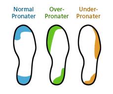 Running Shoe Wear Pattern Stunning Running Shoe Wear Pattern For Neutral Pronators Overpronators And