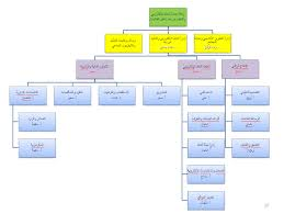 Nintendo Organizational Chart Organizational Structure Of The Vice Deanship Deanship Of