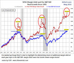 Nyse Margin Debt Chart Of Two Minds How Much More Extreme Can Markets Get