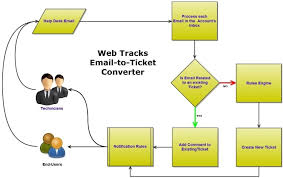 It Help Desk Process Flow Chart Web Tracks Email To Help Desk Ticket Converter By Gritware