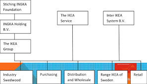 4 The Organization Structure Of Ikea Download Scientific