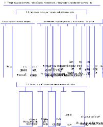Творческие методы перебора переноса и модифицирования ситуации   переноса и модифицирования ситуации Анализ путей развития технического объекта Применение Метода удк на примере магистерской диссертации