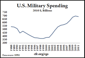 2010 Us Military Pay Chart Trends In U S Military Spending Zero Hedge