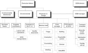 Dotted Line In Organizational Chart Point Of Distribution Pod Site Organizational Chart Open I