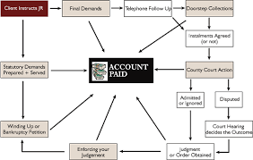 27 Clean Debt Collection Process