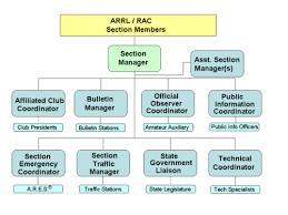 American Radio Relay League Wikiwand