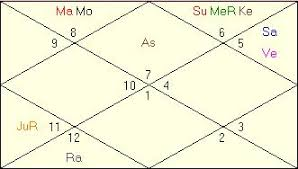 Free Indian Vedic Astrology Birth Chart 58 Described Indian Celebrity Horoscope Chart