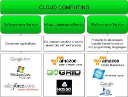 Cloud Computing Examples Types Of Services Offered By Cloud Computing With Brief Explanations