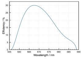 Laser Dye Chart Rhodamine 6g Sirah Lasertechnik