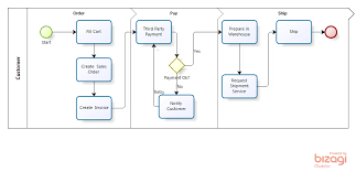 Order To Cash Process Flow Chart Order To Cash Process Flow Diagrams Vespolina Vespolina