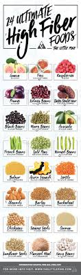 Fibre Content In Foods Chart Highest Fiber Food Charts For Weight Loss Good Health