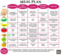 Daily Food Chart For 8 Month Baby Menus Three From Litlestuff