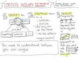visual book review critical inquiry the process of argument book critical inquiry