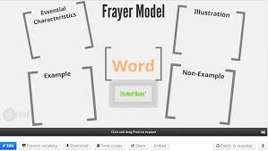 Example Of Frayer Model Zooming In On Vocabulary Prezi And The Frayer Model