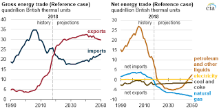 The United States Is Expected To Export More Energy Than It