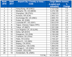Worlds Top Five Fastest Growing Airports For Passengers And