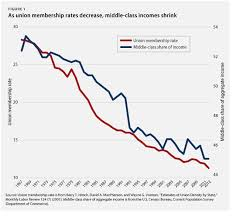 Middle Class Shrinking Chart Middle Class Decline Mirrors The Fall Of Unions In One Chart