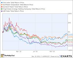 Polysilicon Price Chart 2017 2013 Brings Hope For Solar Stocks The Motley Fool