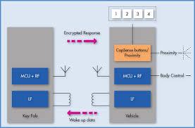 bighawks keyless entry system wiring diagram wiring diagram and viper keyless entry wiring diagram schematics and diagrams