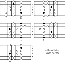 Minor Scale Pattern Classy C Natural Minor Scale Note Information And Scale Diagrams For