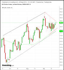 Us Dollar Index Live Chart Investing Com Opening Bell U S Futures Rebound On Selective Data Trade