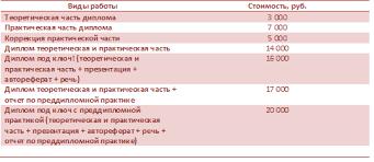 Цены Диплом Уфа ру Курсовые и дипломные на заказ в Уфе Безымянный