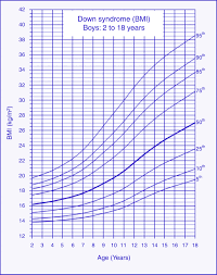 Body Mass Index Reference Charts For Individuals With Down