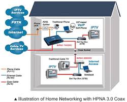 billion products for ssl vpn, adsl modem router, wireless adsl how to setup a network switch and router at Diagram Of Home Network With Router